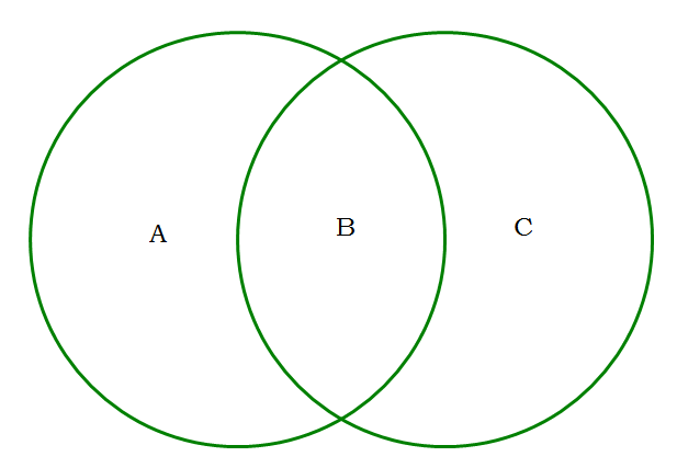Venn diagram gmat idealstalist venn diagram gmat ccuart Choice Image
