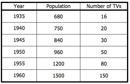 GRE Math Practice Questions - Data Interpretation Question 15