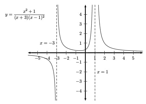 How do you find the Vertical Asymptotes of a Function