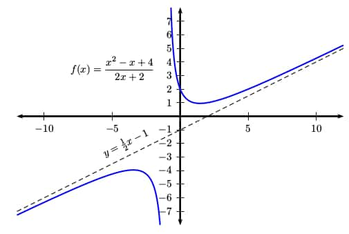 How do you find the Oblique Asymptotes of a Function? - Magoosh High